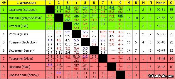франции таблица